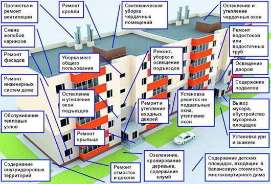 жилищный кодекс рф ст 161